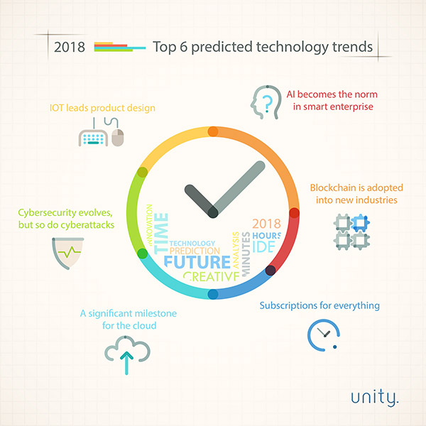 Unity's top 6 predicted technology trends for 2018 - Unity Technology Solutions